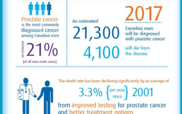 How Healthy Is Your Prostate?